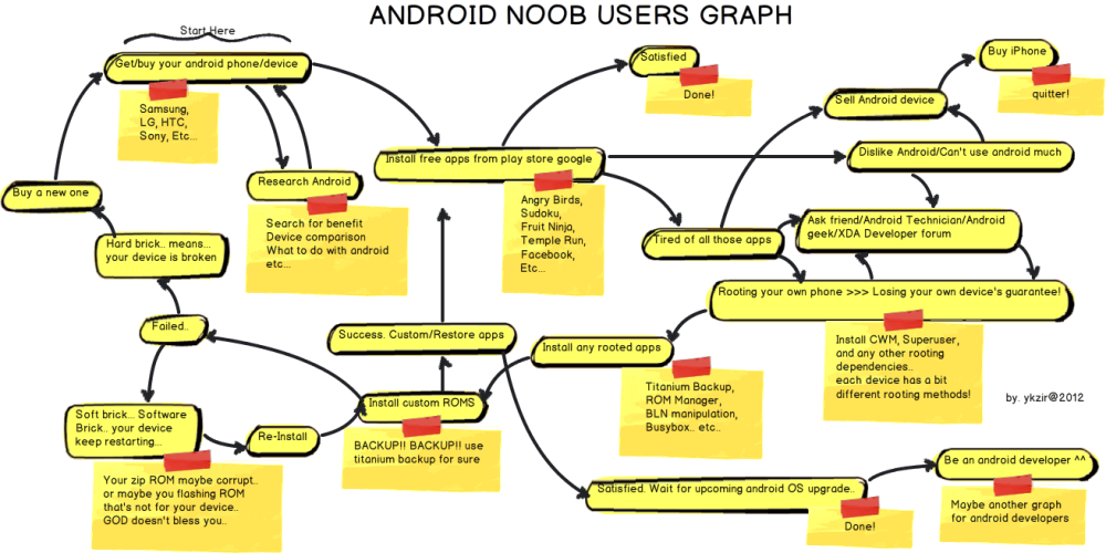 Android noob users graph